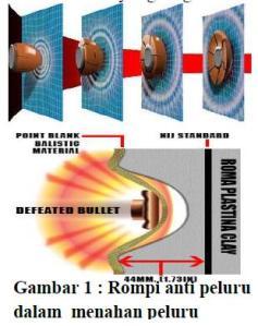 Inovasi Rompi Anti Peluru Untuk Militer dengan bahan Cair