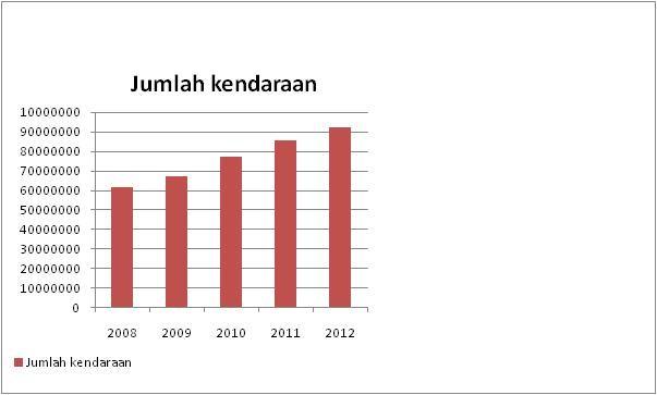Statistik Kecelakaan Lalu Lintas