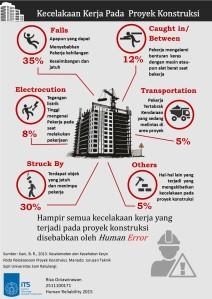 Infografis - Riza Octawirawan 2511100171