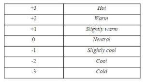 sensasi suhu